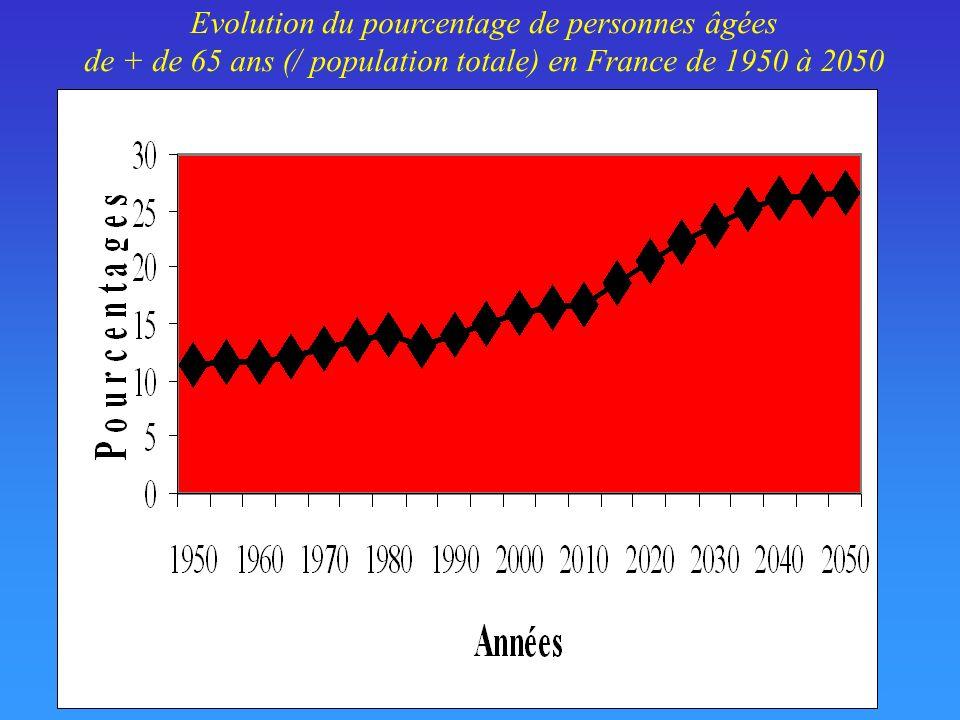 Evolution du pourcentage de personnes âgées de + de 65 ans (/ population totale) en France de 1950 à 2050