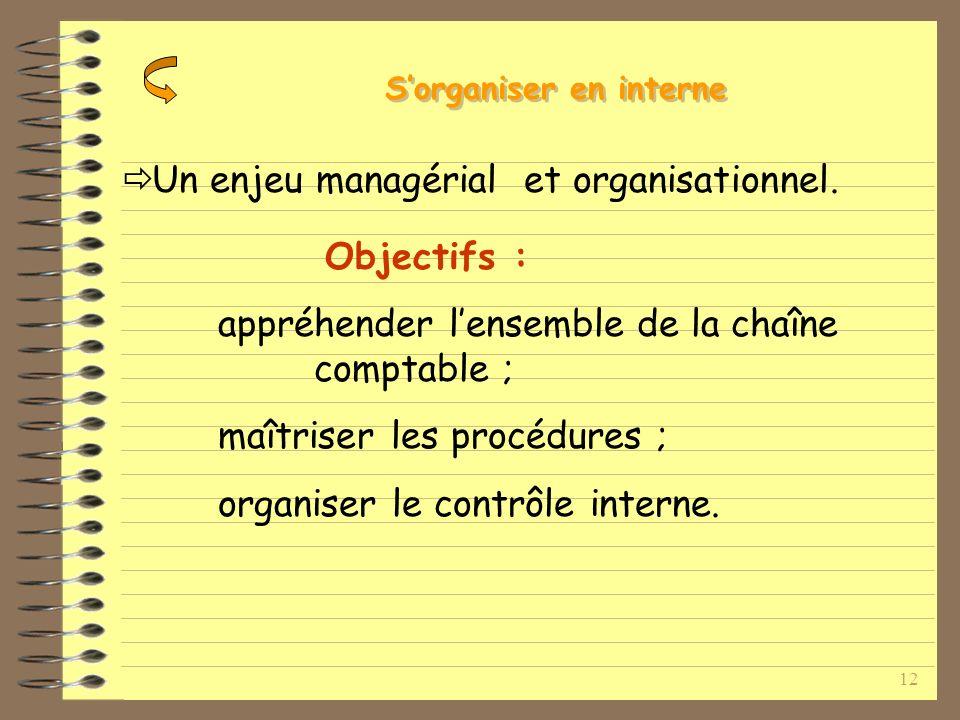 12 Un enjeu managérial et organisationnel.