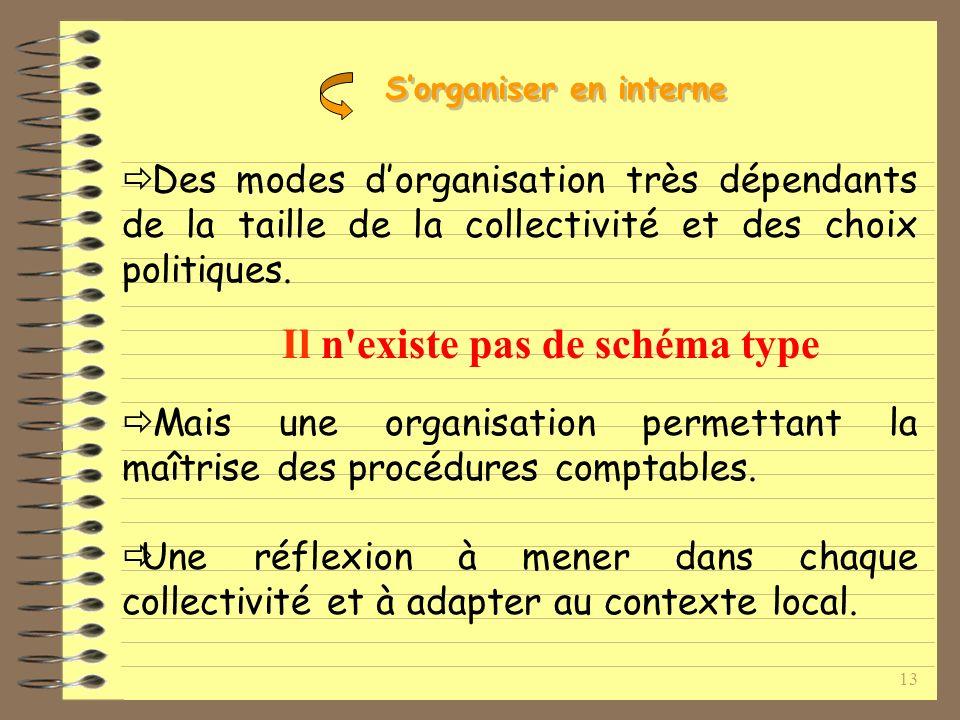 13 Des modes dorganisation très dépendants de la taille de la collectivité et des choix politiques.