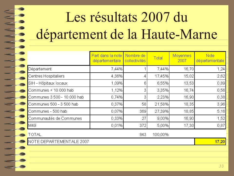 33 Les résultats 2007 du département de la Haute-Marne