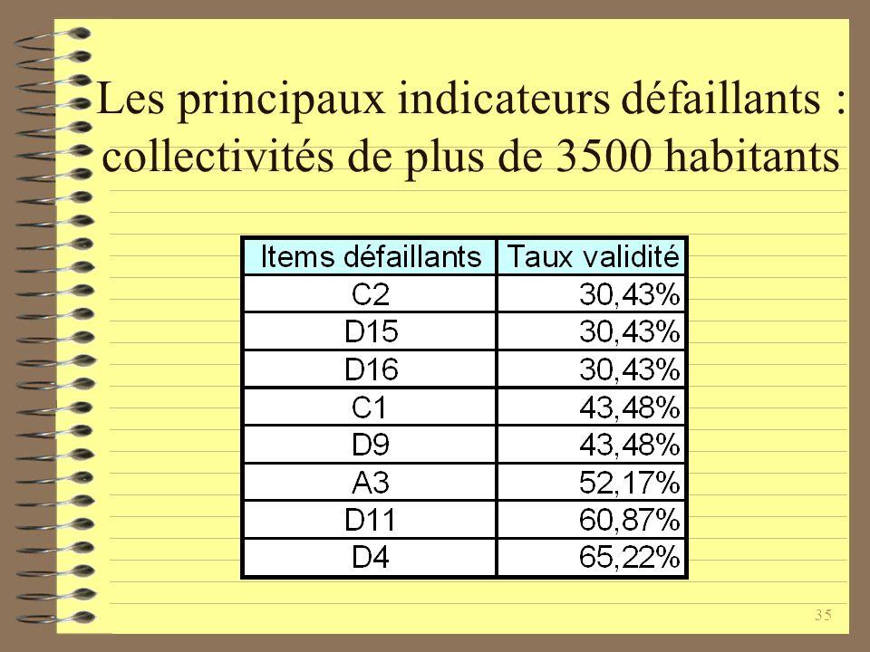 35 Les principaux indicateurs défaillants : collectivités de plus de 3500 habitants