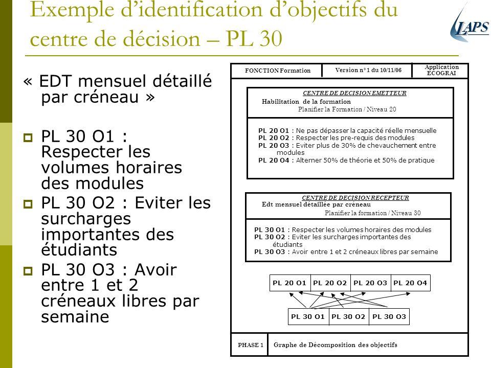 Exemple didentification dobjectifs du centre de décision – PL 30 « EDT mensuel détaillé par créneau » PL 30 O1 : Respecter les volumes horaires des mo