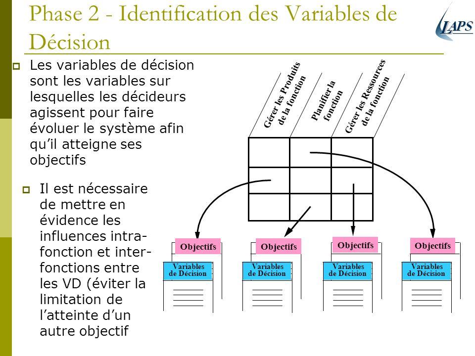 Phase 2 - Identification des Variables de Décision Les variables de décision sont les variables sur lesquelles les décideurs agissent pour faire évolu