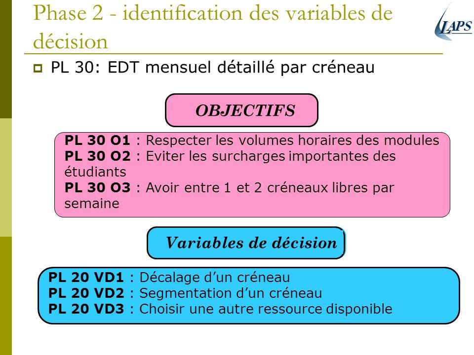 Phase 2 - identification des variables de décision PL 30: EDT mensuel détaillé par créneau OBJECTIFS Variables de décision PL 30 O1 : Respecter les vo