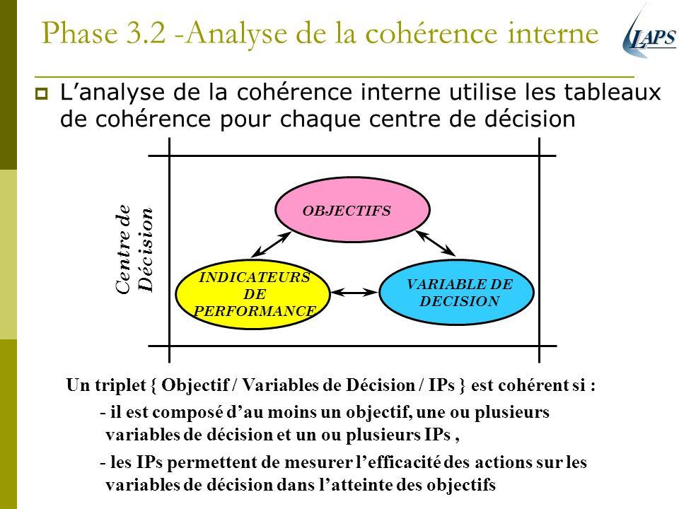 Phase 3.2 -Analyse de la cohérence interne Lanalyse de la cohérence interne utilise les tableaux de cohérence pour chaque centre de décision Un triple