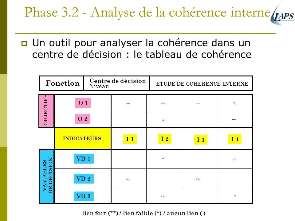 Phase 3.2 - Analyse de la cohérence interne Un outil pour analyser la cohérence dans un centre de décision : le tableau de cohérence Fonction Centre d