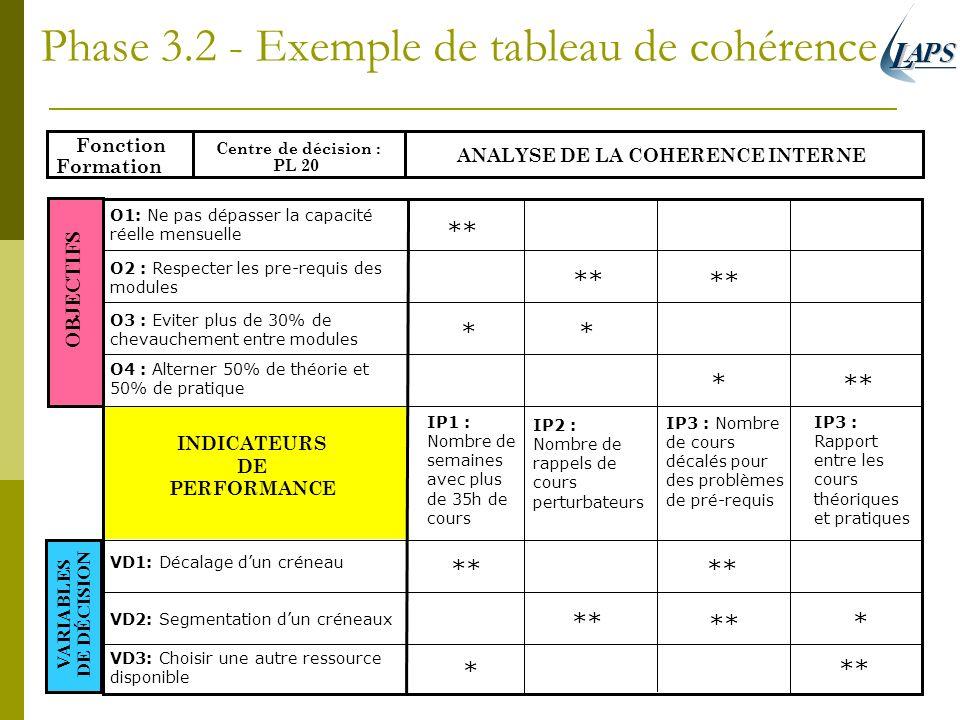 Phase 3.2 - Exemple de tableau de cohérence Fonction Formation Centre de décision : PL 20 ANALYSE DE LA COHERENCE INTERNE INDICATEURS DE PERFORMANCE I