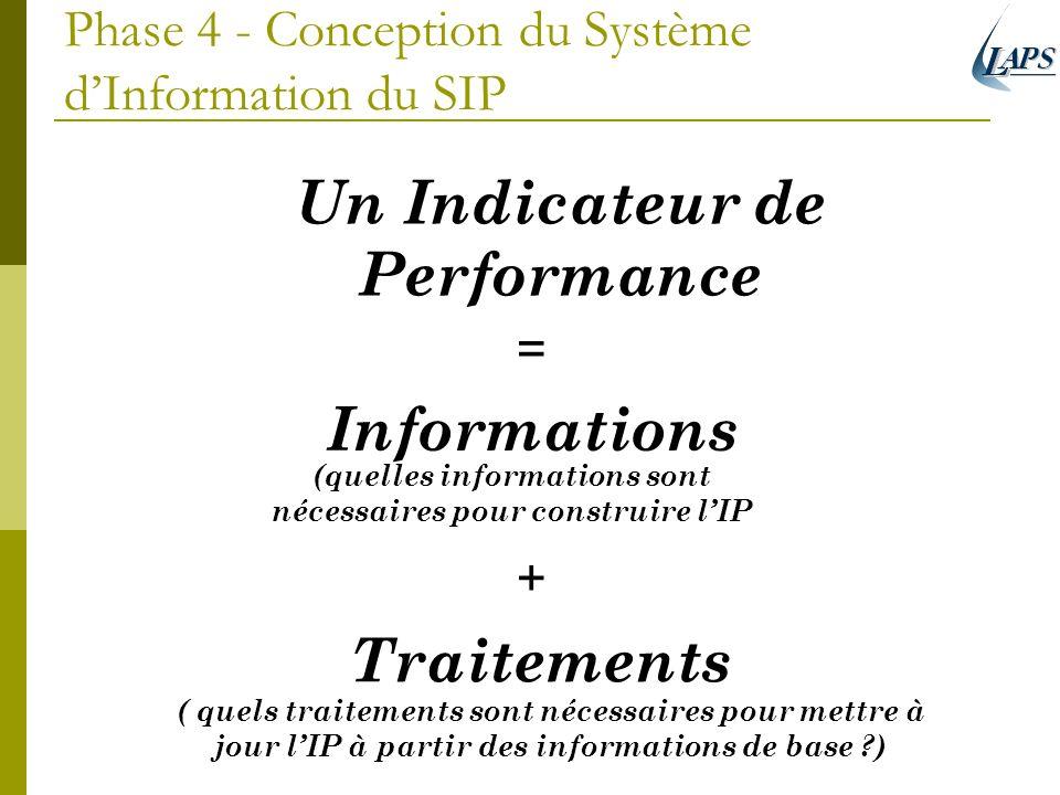 Phase 4 - Conception du Système dInformation du SIP Un Indicateur de Performance = Informations (quelles informations sont nécessaires pour construire