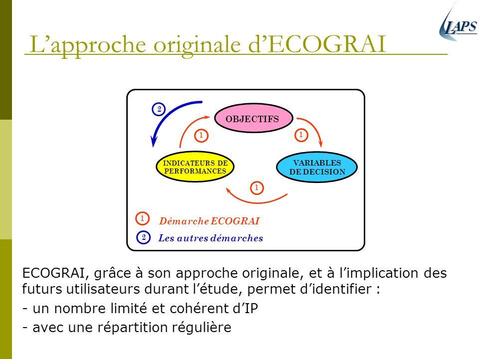 Lapproche originale dECOGRAI ECOGRAI, grâce à son approche originale, et à limplication des futurs utilisateurs durant létude, permet didentifier : -