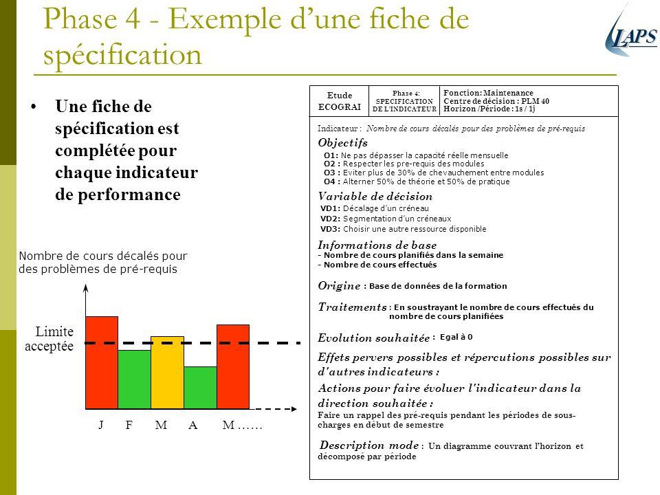 Phase 4 - Exemple dune fiche de spécification Indicateur : Nombre de cours décalés pour des problèmes de pré-requis Objectifs Variable de décision Inf