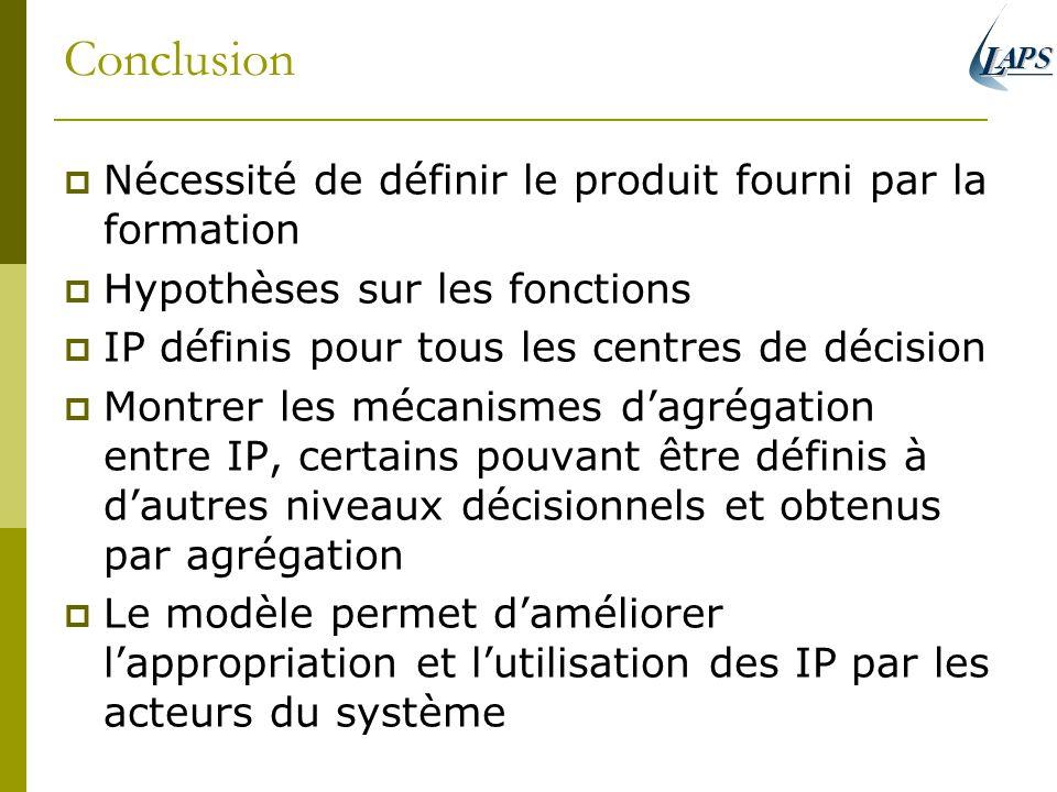 Conclusion Nécessité de définir le produit fourni par la formation Hypothèses sur les fonctions IP définis pour tous les centres de décision Montrer l