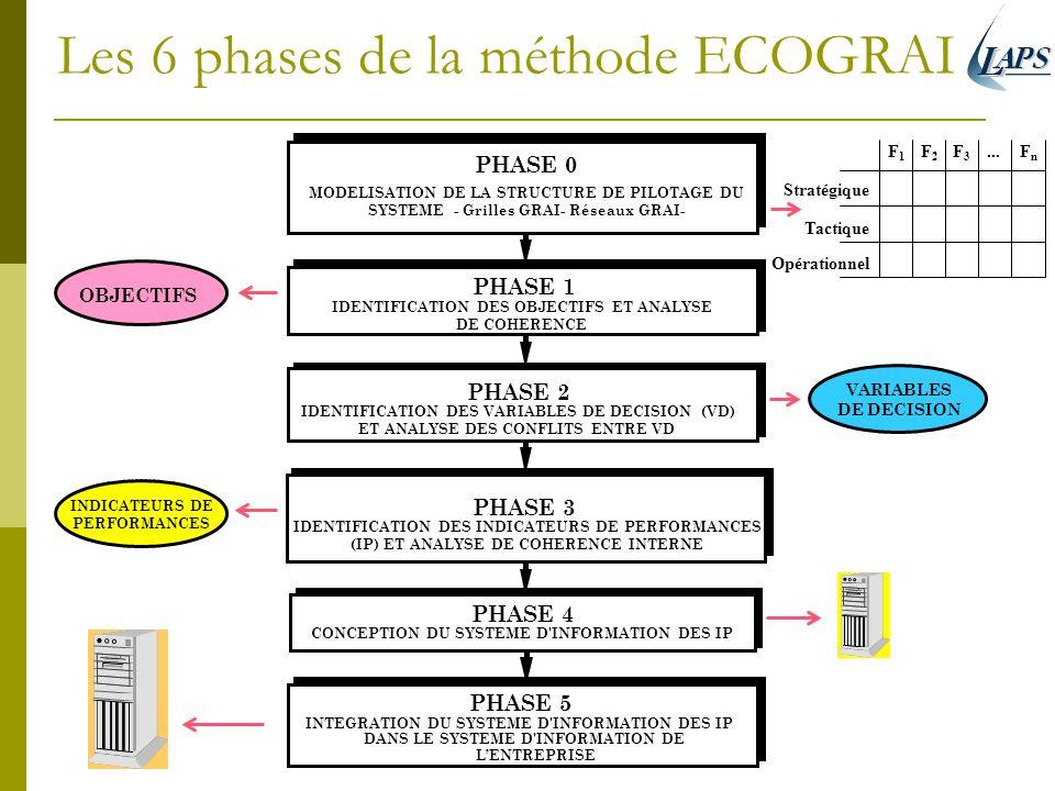 Les 6 phases de la méthode ECOGRAI PHASE 4 CONCEPTION DU SYSTEME D'INFORMATION DES IP PHASE 3 IDENTIFICATION DES INDICATEURS DE PERFORMANCES (IP) ET A