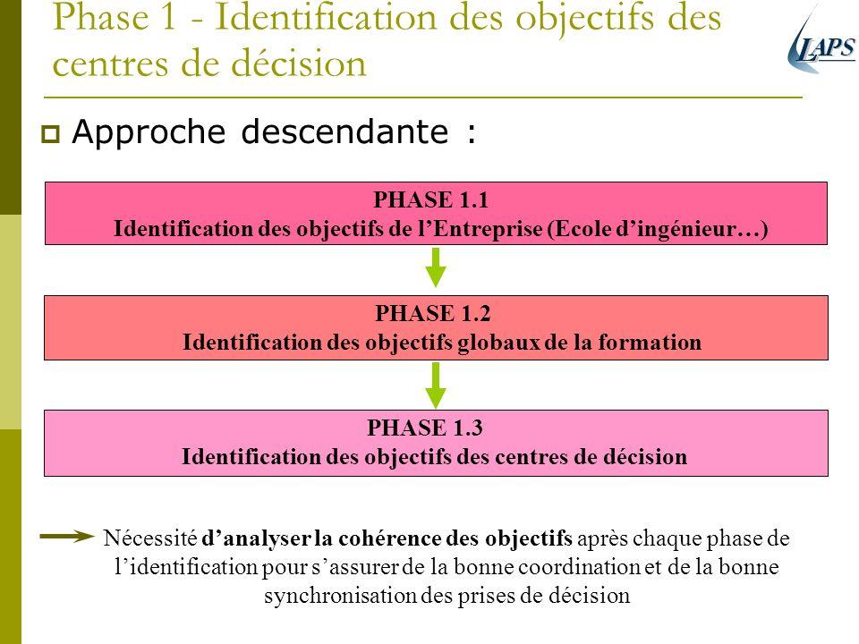Phase 1 - Identification des objectifs des centres de décision Approche descendante : PHASE 1.3 Identification des objectifs des centres de décision P