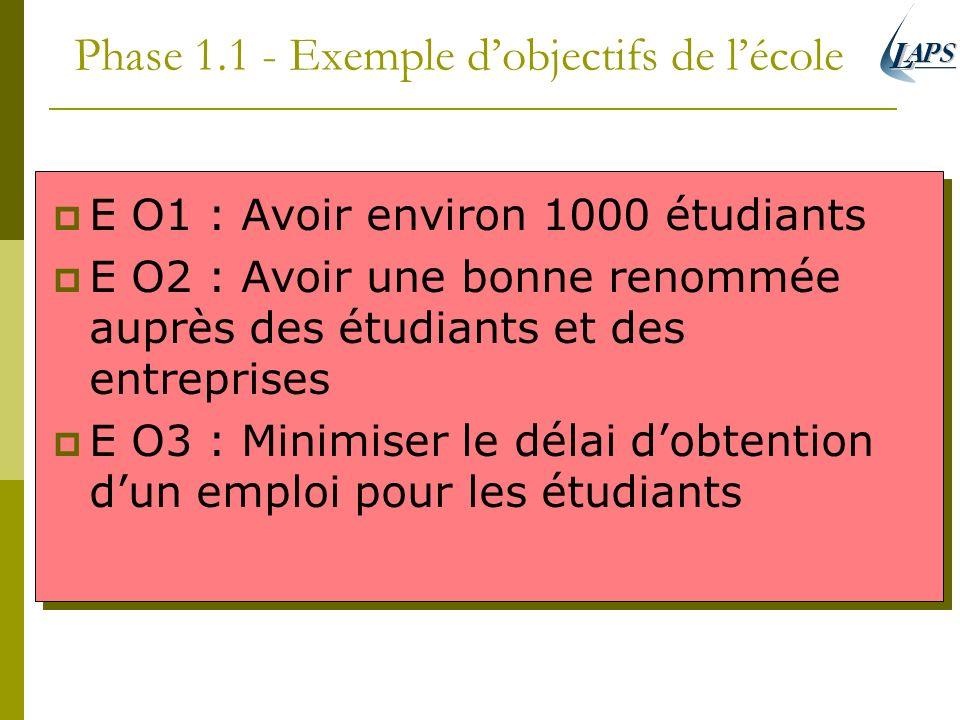 Phase 1.1 - Exemple dobjectifs de lécole E O1 : Avoir environ 1000 étudiants E O2 : Avoir une bonne renommée auprès des étudiants et des entreprises E