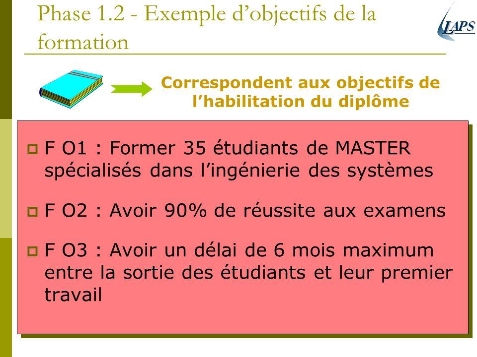 Phase 1.2 - Exemple dobjectifs de la formation F O1 : Former 35 étudiants de MASTER spécialisés dans lingénierie des systèmes F O2 : Avoir 90% de réus