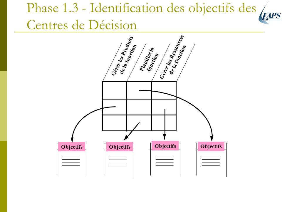 Phase 1.3 - Identification des objectifs des Centres de Décision Objectifs Gérer les Produits de la fonction Objectifs Planifier la fonction Gérer les