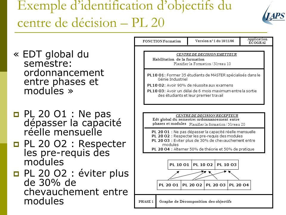 Exemple didentification dobjectifs du centre de décision – PL 20 « EDT global du semestre: ordonnancement entre phases et modules » PL 20 O1 : Ne pas