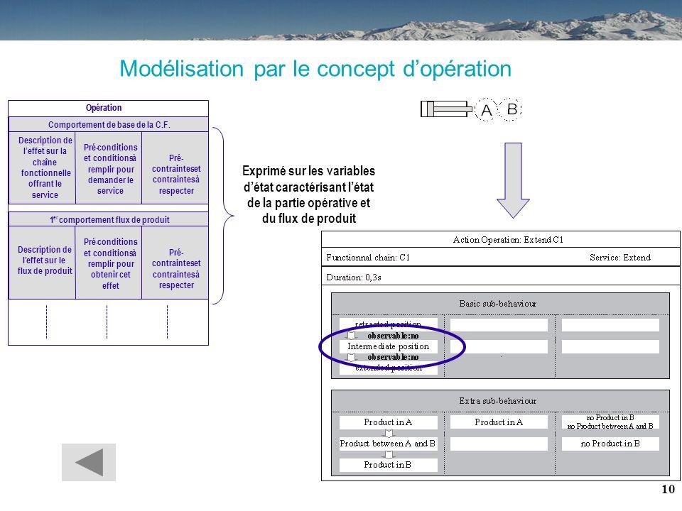 9 Modélisation des services offerts par une chaîne fonctionnelle par des opérations 3. Hypothèses : modélisation du système contrôlé Chaîne fonctionne