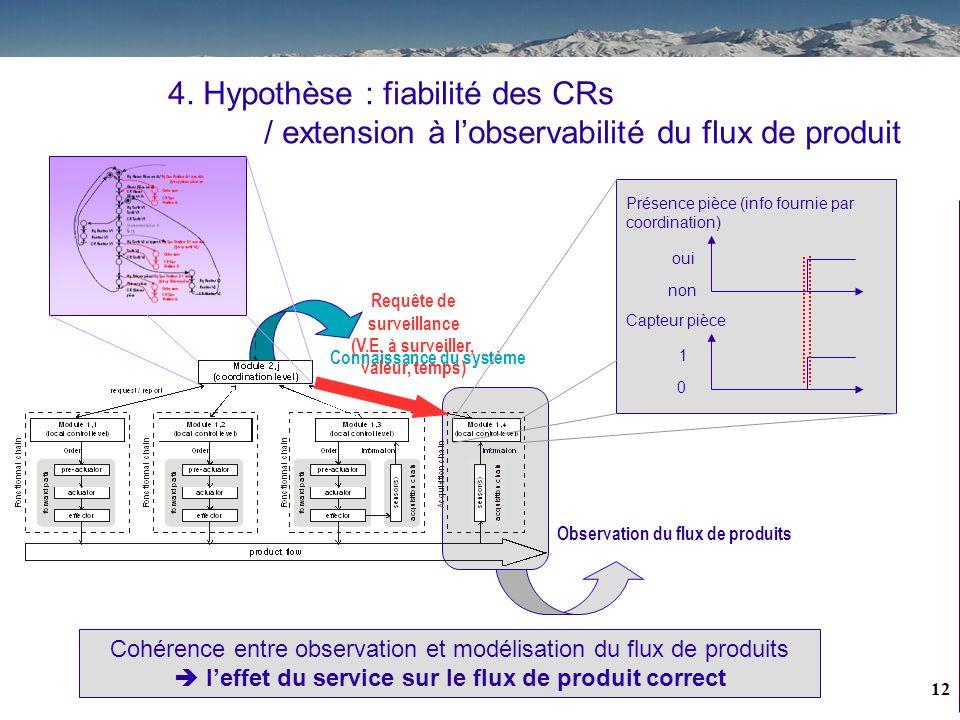 11 Position vérin (modèle C.L.) rentrée Int. sortie DopFop Capteur FdC sortie 0 1 Cohérence entre observation et modélisation de lactionneur CR dexécu