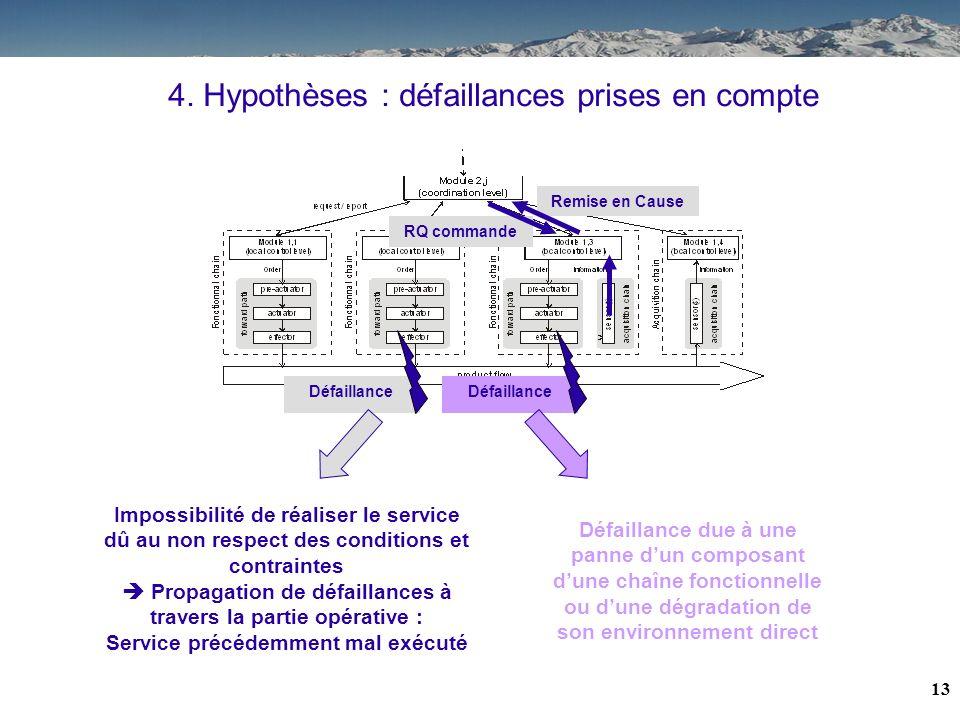 12 4. Hypothèse : fiabilité des CRs / extension à lobservabilité du flux de produit Cohérence entre observation et modélisation du flux de produits le