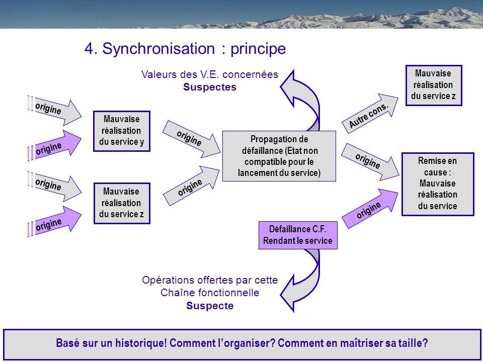 14 Sommaire : 1.Contexte 2.Problématique 3.Hypothèses 4.Principe 5.Exemple 6.Conclusions / Perspectives