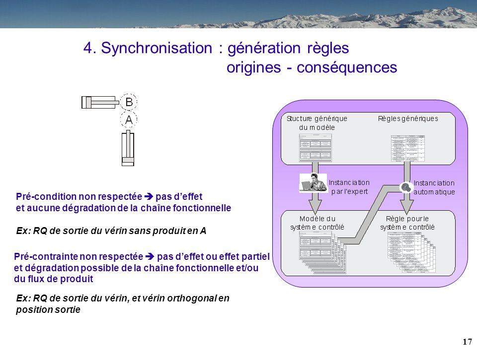 16 4. Synchronisation : structuration de lhistorique et réduction réalisation du service z effet À respecter VE1=x VE2=y À respecter VE3=z effet VE4=x