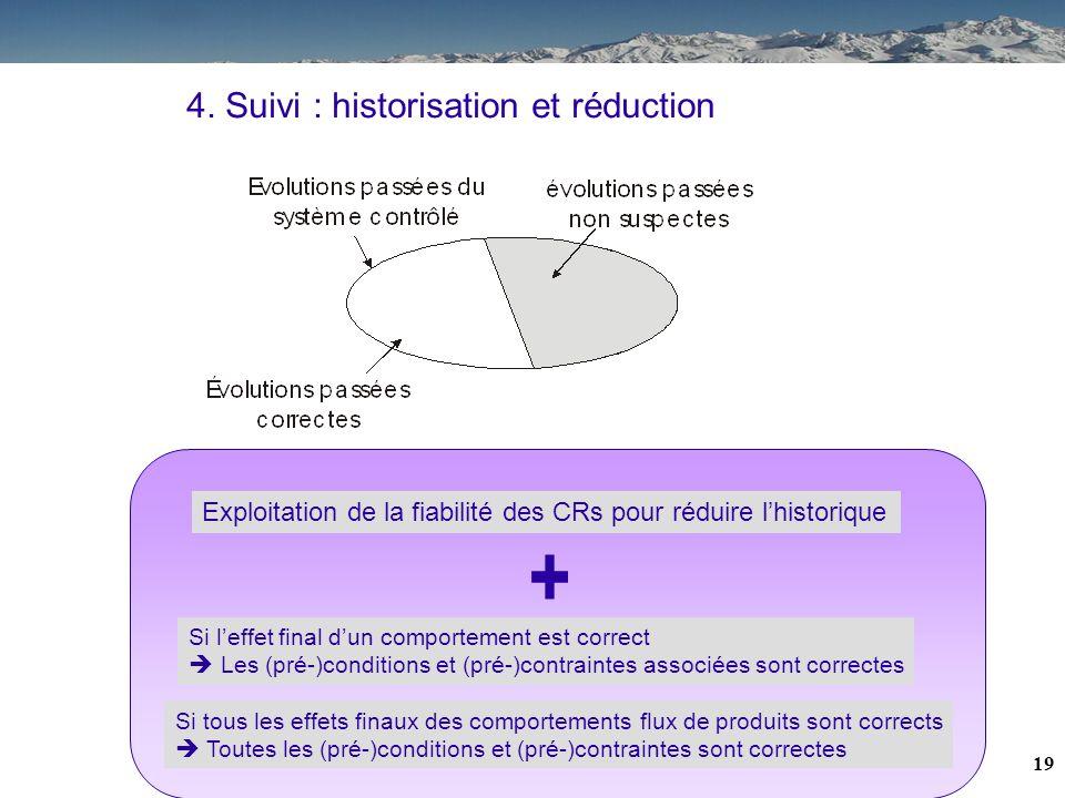 18 4. Synchronisation : décomposition du problème Suivi temps réel - Historisation des informations nécessaires au processus de reconfiguration - Gest