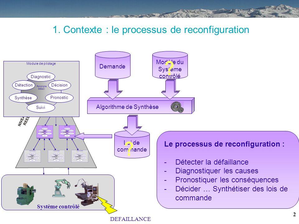 1 Sommaire : 1.Contexte 2.Problématique 3.Hypothèses 4.Principe 5.Exemple 6.Conclusions / Perspectives