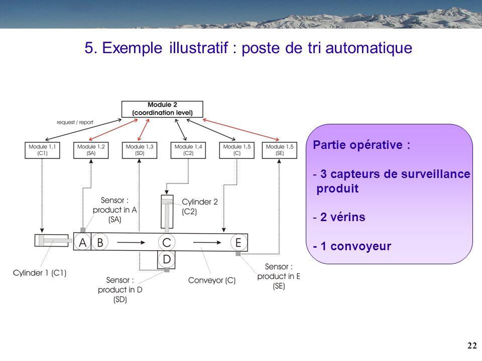 21 Sommaire : 1.Contexte 2.Problématique 3.Hypothèses 4.Principe 5.Exemple 6.Conclusions / Perspectives