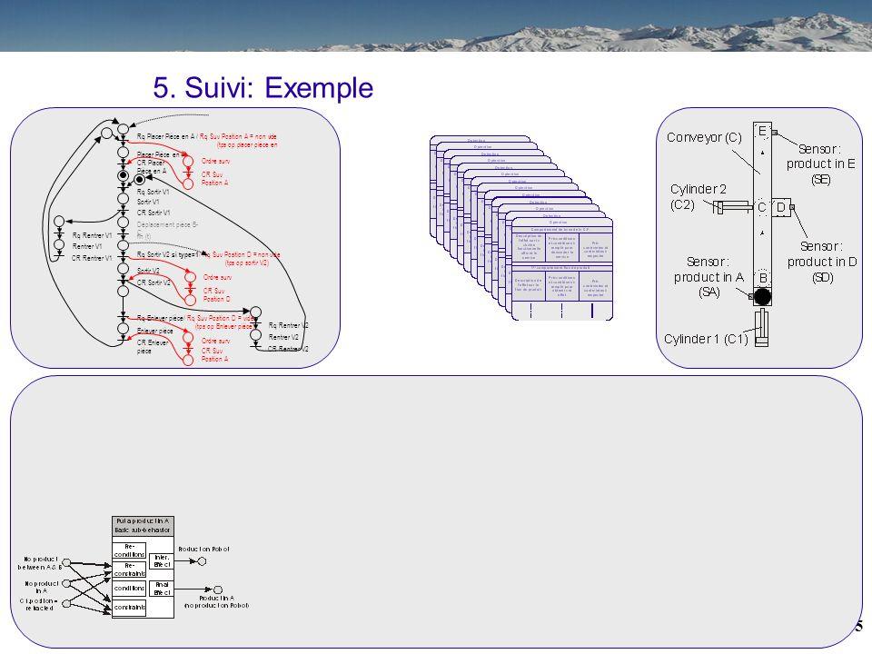 24 Placer Pièce en A CR Placer Pièce en A Rq Placer Pièce en A / Rq Suv Position A = non vide (tps op placer pièce en A) Déplacement pièce B- C fin (t
