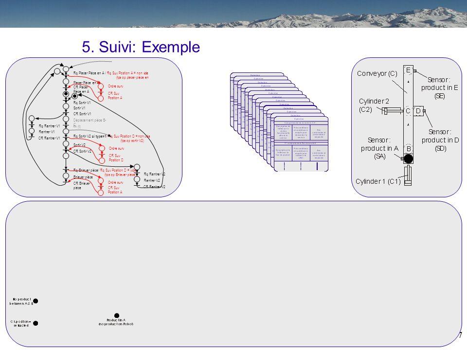 26 Placer Pièce en A CR Placer Pièce en A Rq Placer Pièce en A / Rq Suv Position A = non vide (tps op placer pièce en A) Déplacement pièce B- C fin (t