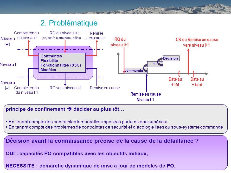 2 NIVEAUX TEMPS REEL DU CIM Système contrôlé 1. Contexte : le processus de reconfiguration Le processus de reconfiguration : -Détecter la défaillance