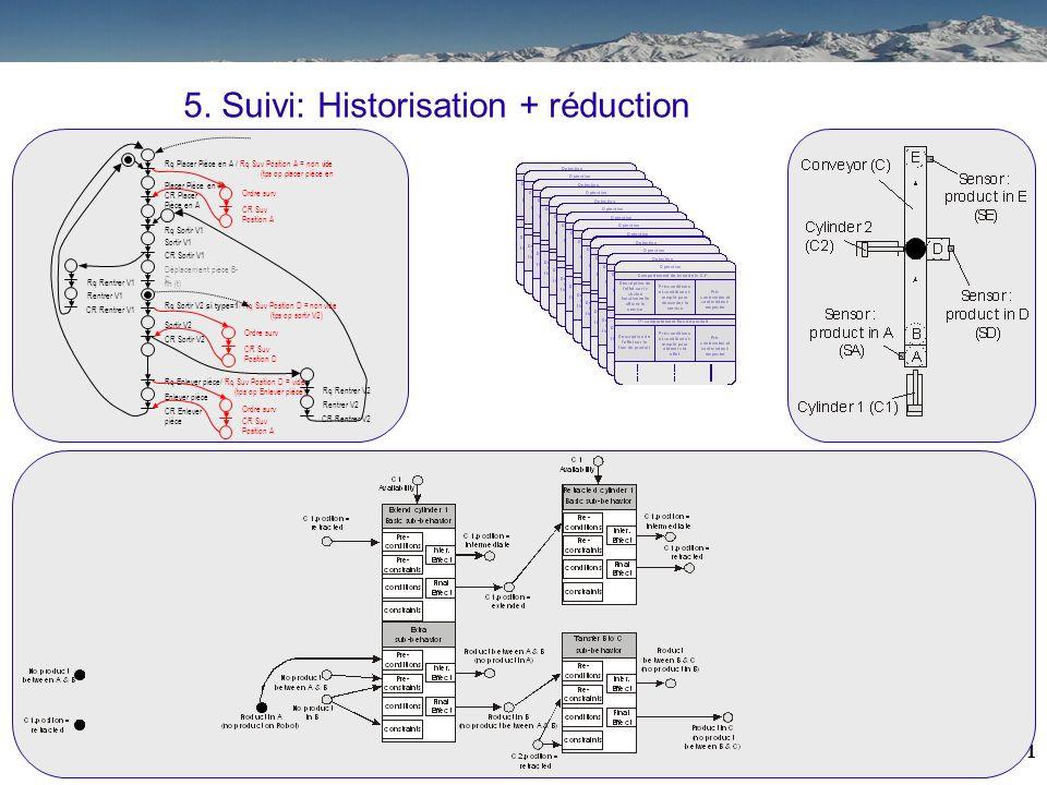 30 5. Suivi: Historisation + réduction Placer Pièce en A CR Placer Pièce en A Rq Placer Pièce en A / Rq Suv Position A = non vide (tps op placer pièce
