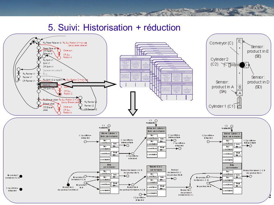 31 5. Suivi: Historisation + réduction Placer Pièce en A CR Placer Pièce en A Rq Placer Pièce en A / Rq Suv Position A = non vide (tps op placer pièce