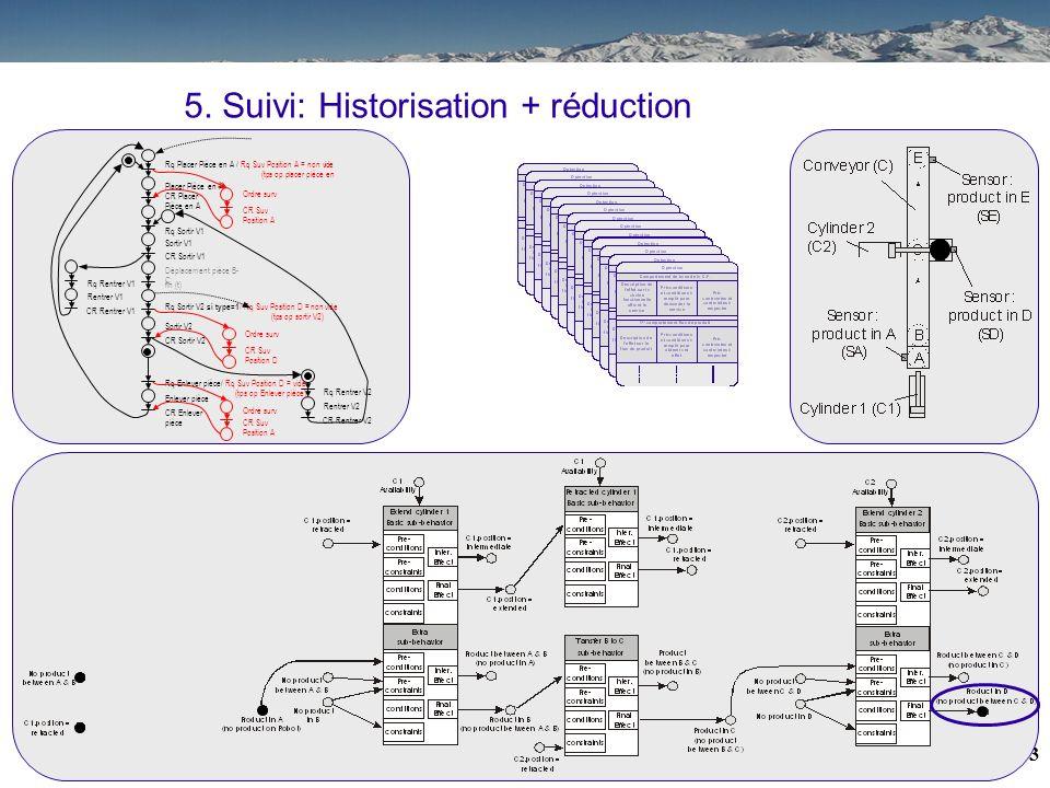 32 5. Suivi: Historisation + réduction Placer Pièce en A CR Placer Pièce en A Rq Placer Pièce en A / Rq Suv Position A = non vide (tps op placer pièce