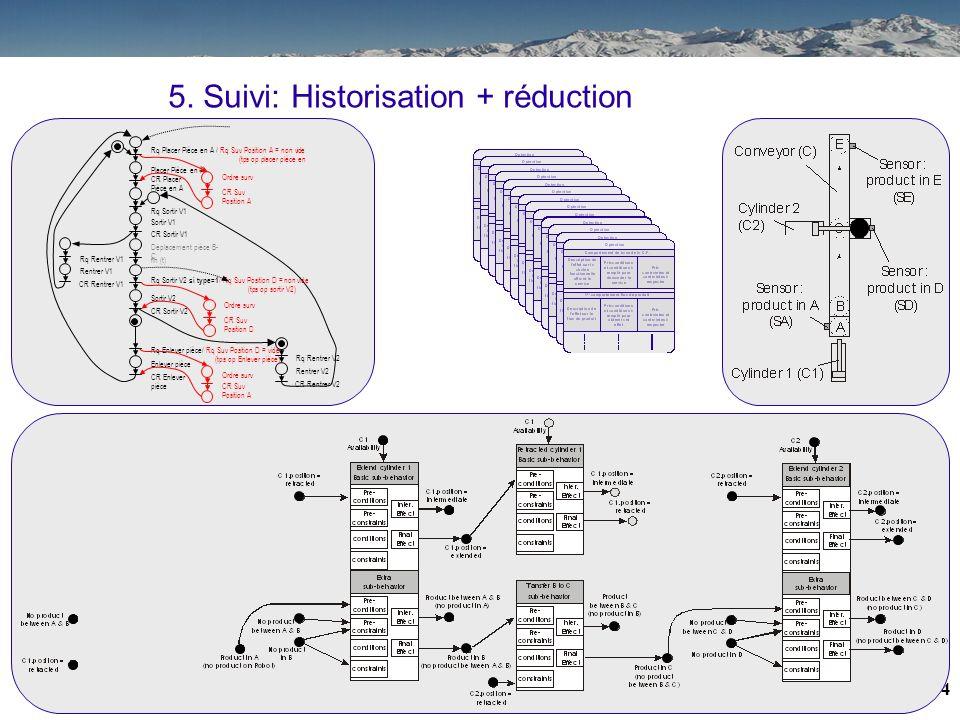 33 5. Suivi: Historisation + réduction Placer Pièce en A CR Placer Pièce en A Rq Placer Pièce en A / Rq Suv Position A = non vide (tps op placer pièce