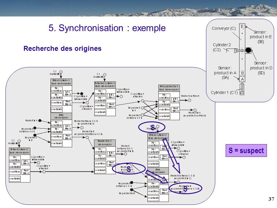 36 5. Synchronisation : exemple Remise en cause issu de la C.L. la chaîne dacquisition (gérant capteur produit en D) Historique après un certain nombr