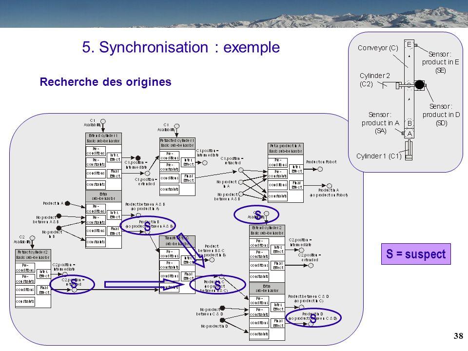 37 5. Synchronisation : exemple S S S Recherche des origines S = suspect