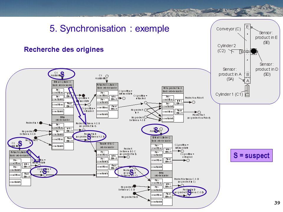 38 5. Synchronisation : exemple S S S S S Recherche des origines S = suspect