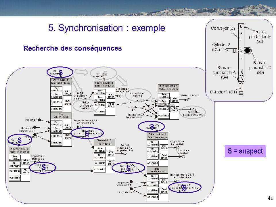 40 5. Synchronisation : exemple S S S S S S Recherche des conséquences S S = suspect