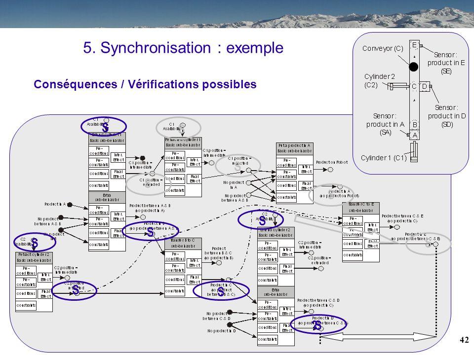 41 5. Synchronisation : exemple ? S S S S S S S S S S Recherche des conséquences S S = suspect