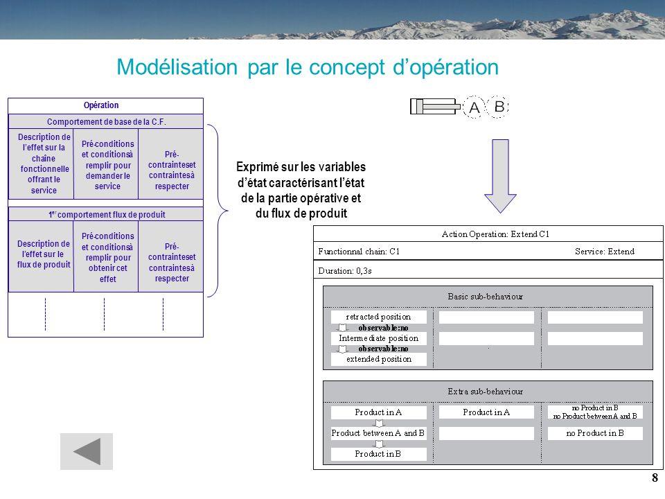 7 Sommaire : 1.Contexte 2.Problématique 3.Hypothèses 4.Principe 5.Exemple 6.Conclusions / Perspectives