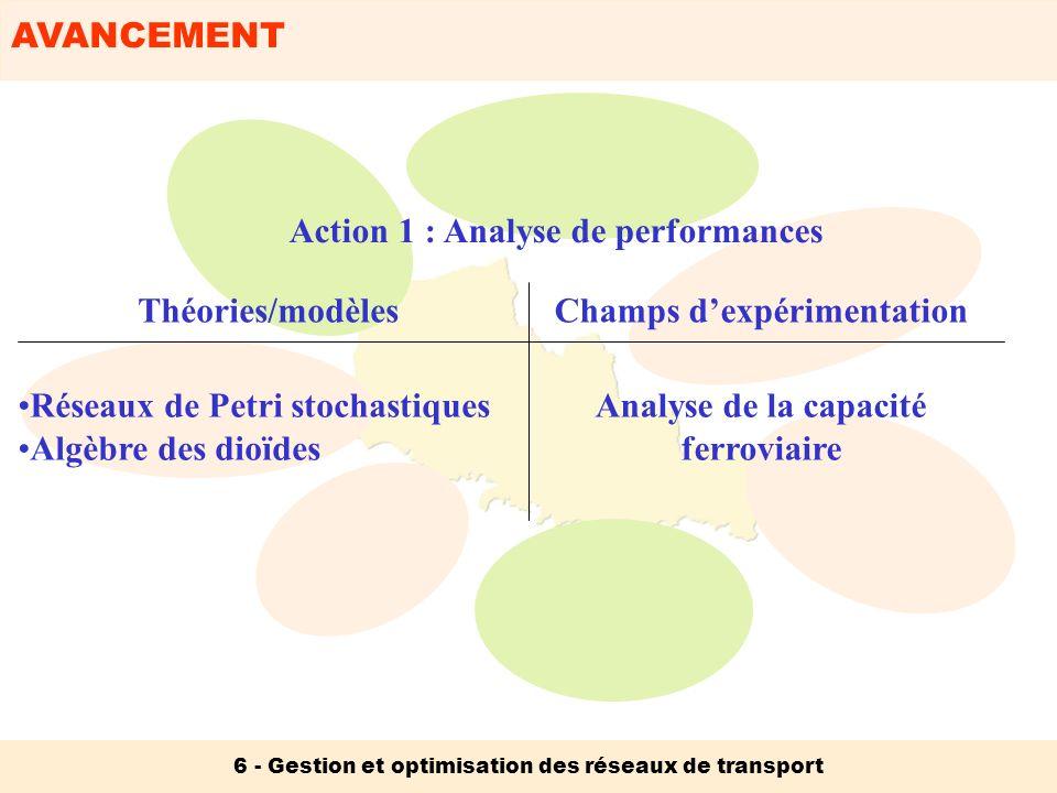 AVANCEMENT 6 - Gestion et optimisation des réseaux de transport Action 1 : Analyse de performances Analyse de la capacité ferroviaire Réseaux de Petri