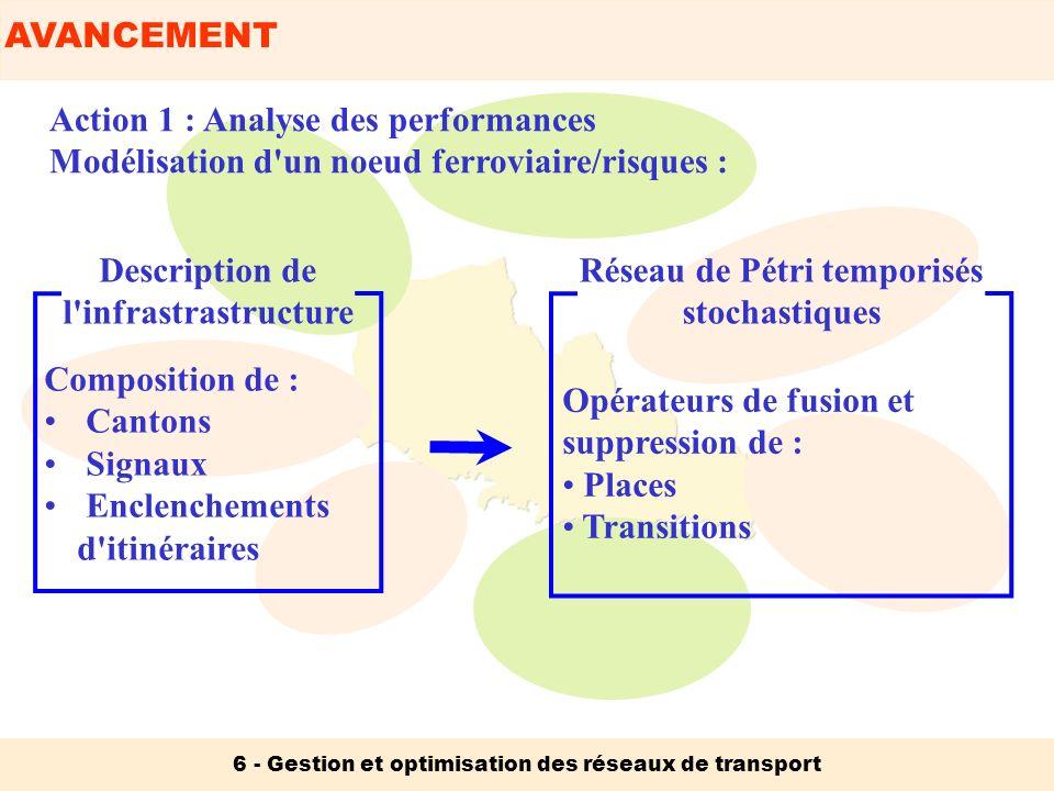 AVANCEMENT 6 - Gestion et optimisation des réseaux de transport Action 1 : Analyse des performances Modélisation d'un noeud ferroviaire/risques : Desc
