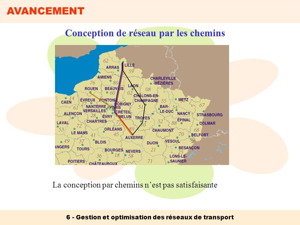 AVANCEMENT 6 - Gestion et optimisation des réseaux de transport La conception par chemins nest pas satisfaisante Conception de réseau par les chemins