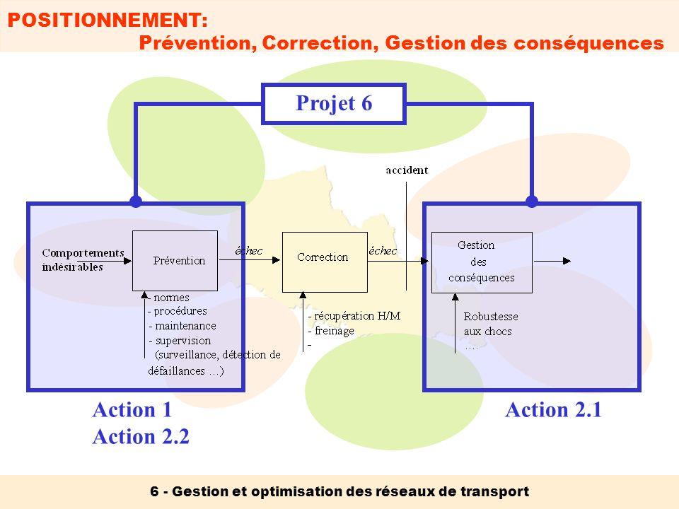 6 - Gestion et optimisation des réseaux de transport Action 1 Action 2.2 Action 2.1 POSITIONNEMENT: Prévention, Correction, Gestion des conséquences P