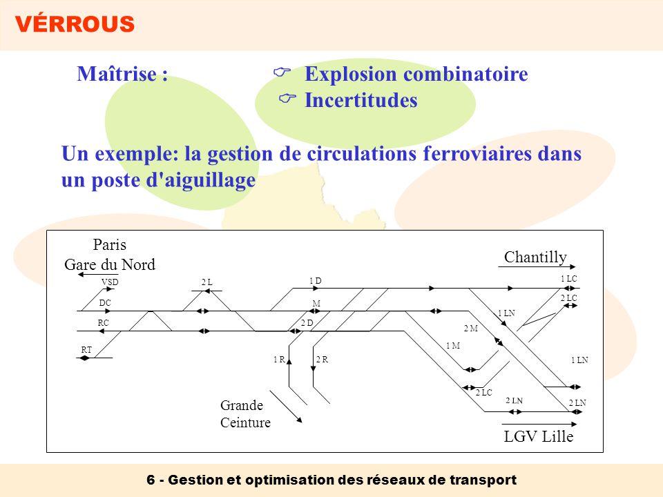 6 - Gestion et optimisation des réseaux de transport Maîtrise : Explosion combinatoire Incertitudes Un exemple: la gestion de circulations ferroviaire