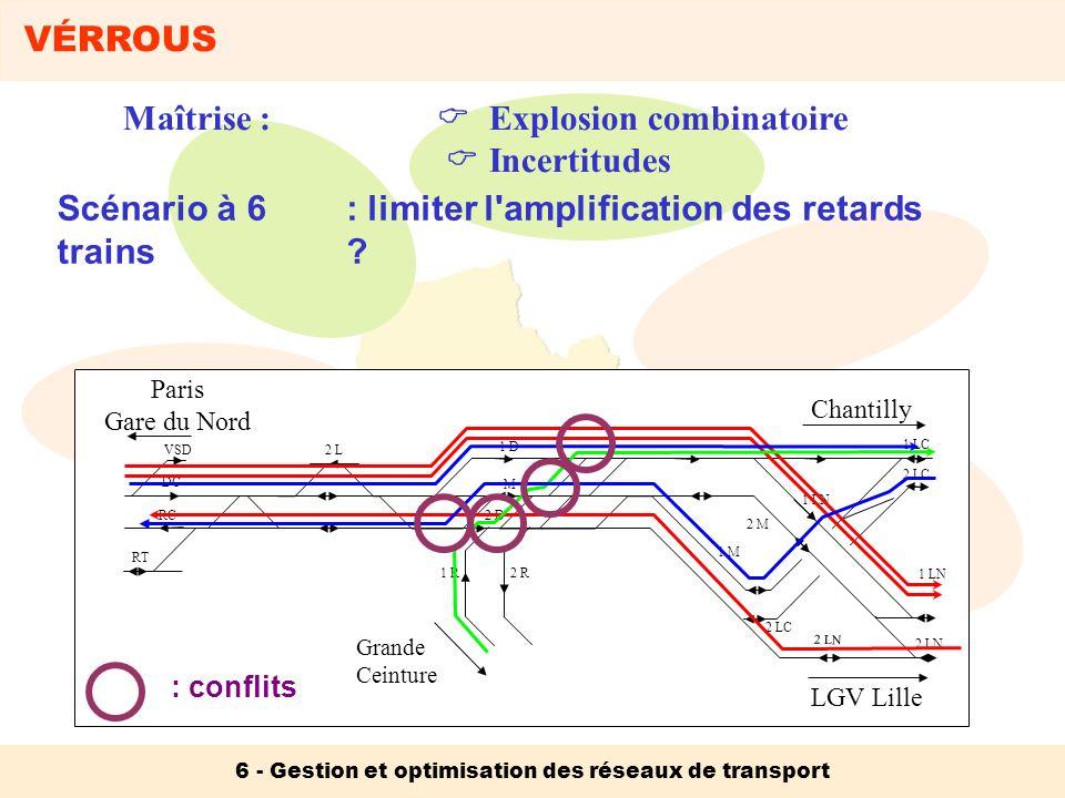 VÉRROUS 6 - Gestion et optimisation des réseaux de transport Maîtrise : Explosion combinatoire Incertitudes Scénario à 6 trains 1 LN Paris Gare du Nor