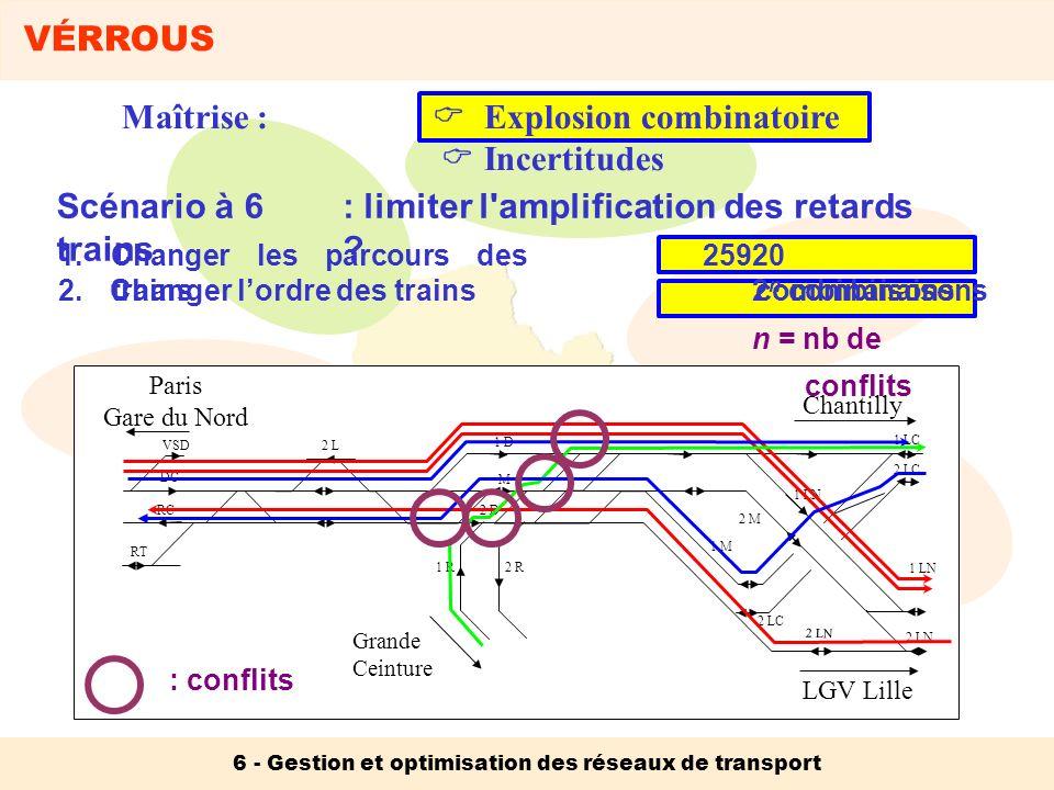 VÉRROUS 6 - Gestion et optimisation des réseaux de transport Maîtrise : Explosion combinatoire Incertitudes 1 LN Paris Gare du Nord Chantilly LGV Lille Grande Ceinture VSD DC RC RT 1 R2 R 2 L 1 D M 2 D 1 LC 2 LC 2 LN 1 LN 2 M 1 M 2 LC Heures d entrée Longueur des trains Capacité de traction Conduite : conflits Scénario à 6 trains : limiter l amplification des retards ?