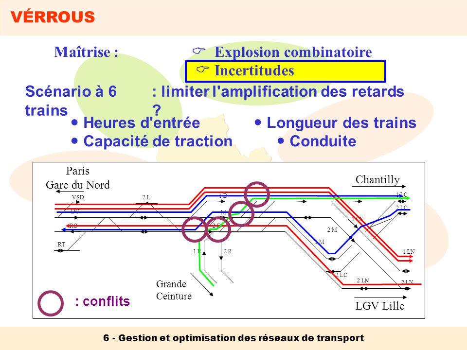 VÉRROUS 6 - Gestion et optimisation des réseaux de transport Explosion combinatoire Incertitudes Action 1: Évaluation des performances d un plan de transport Action 2: Optimisation d un plan de transport